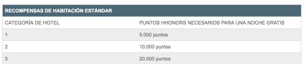 Hilton Puntos Tres Categorías