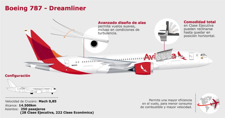 Boeing 787 viajero millero for Interior 787 avianca